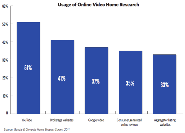 National Association of Real Estate and Google Real Estate Study Chart