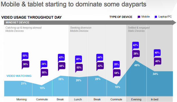 Devices for watching online video according to time of day