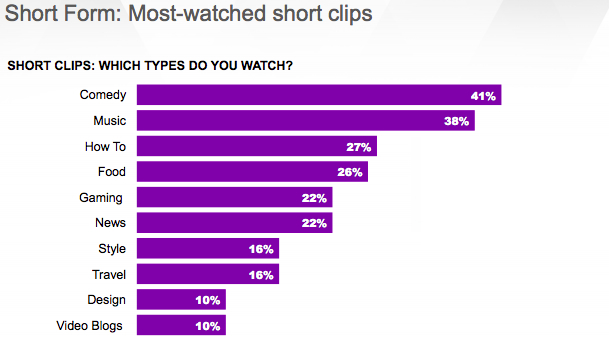 Most popular types of online video content