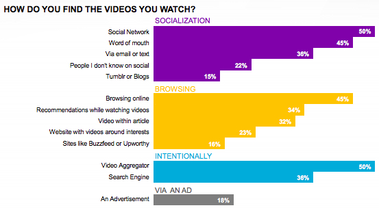 Breakdown of how people discover online videos in detail