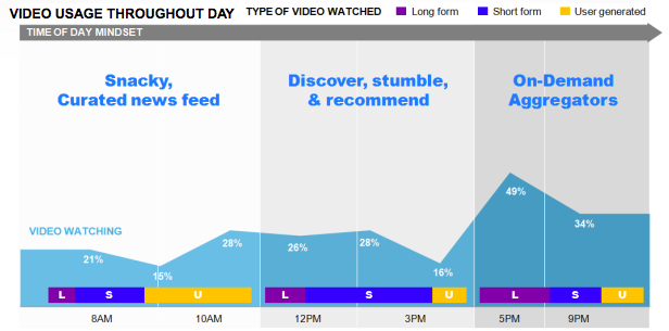 Types of video content consumed at different times of day