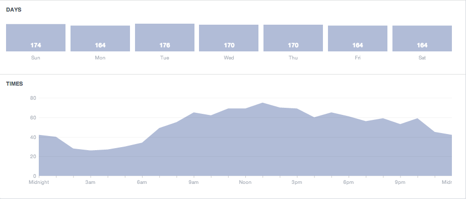 Example of Facebook page activity for optimizing online hosted video
