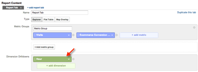 Example of Google Analytics custom report to analyze hourly site behavior