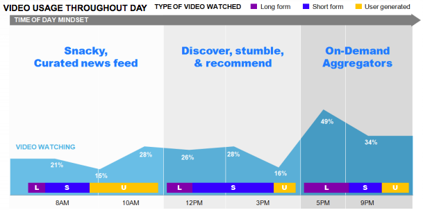 Optimizing online hosted video content depending on time of day