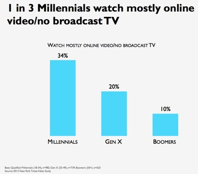 Percentage of Millenials Not Watching Broadcast TV