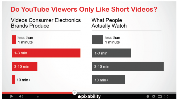 Pixability chart of how device impacts video viewing