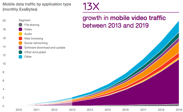 Ericsson chart of growth in video mobile data traffic