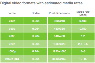 Ericsson chart of bitrates required for different video resolutions