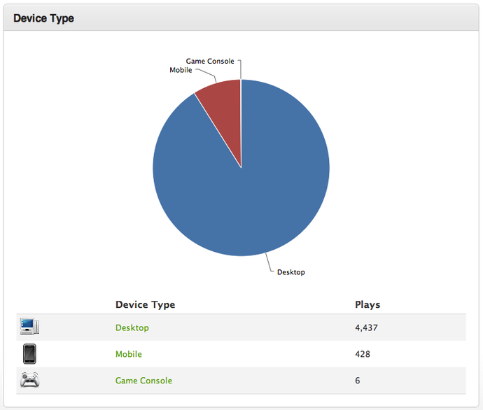 Device Type Analytics with the SproutVideo Analytics Platform